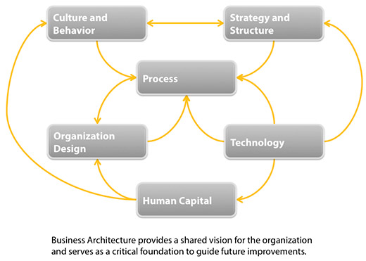 businessarchitecture